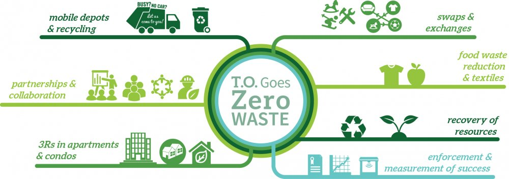 City of Toronto Long-Term Waste Strategy